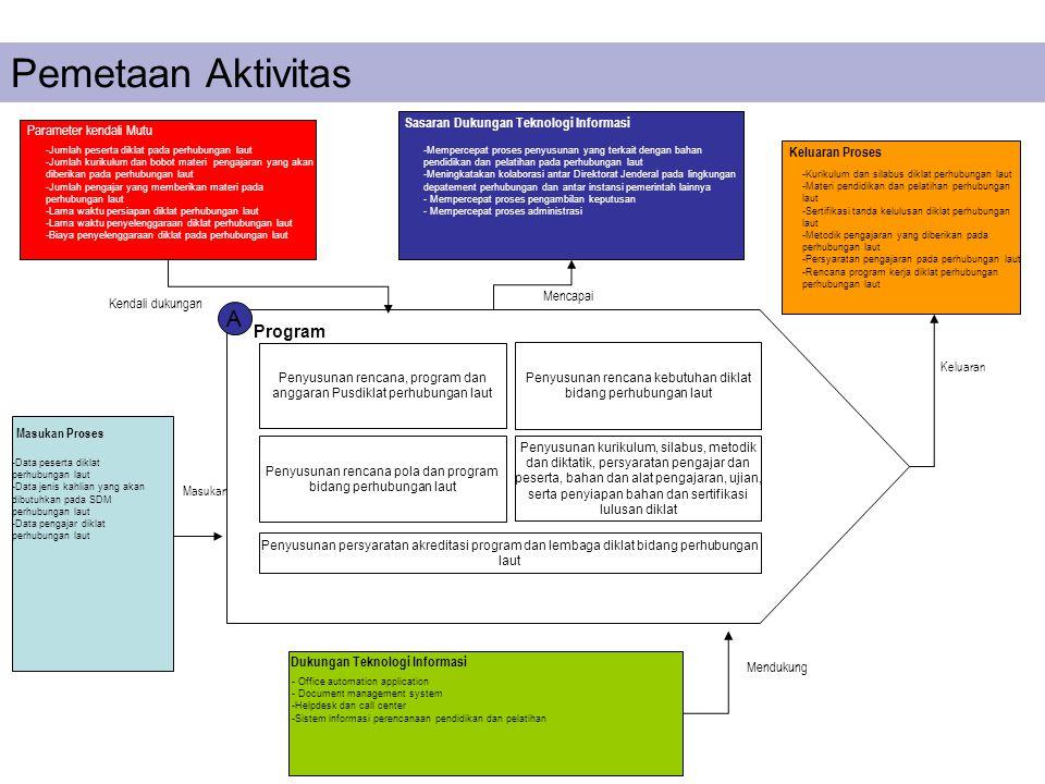 Pemetaan Aktivitas A Program Sasaran Dukungan Teknologi Informasi
