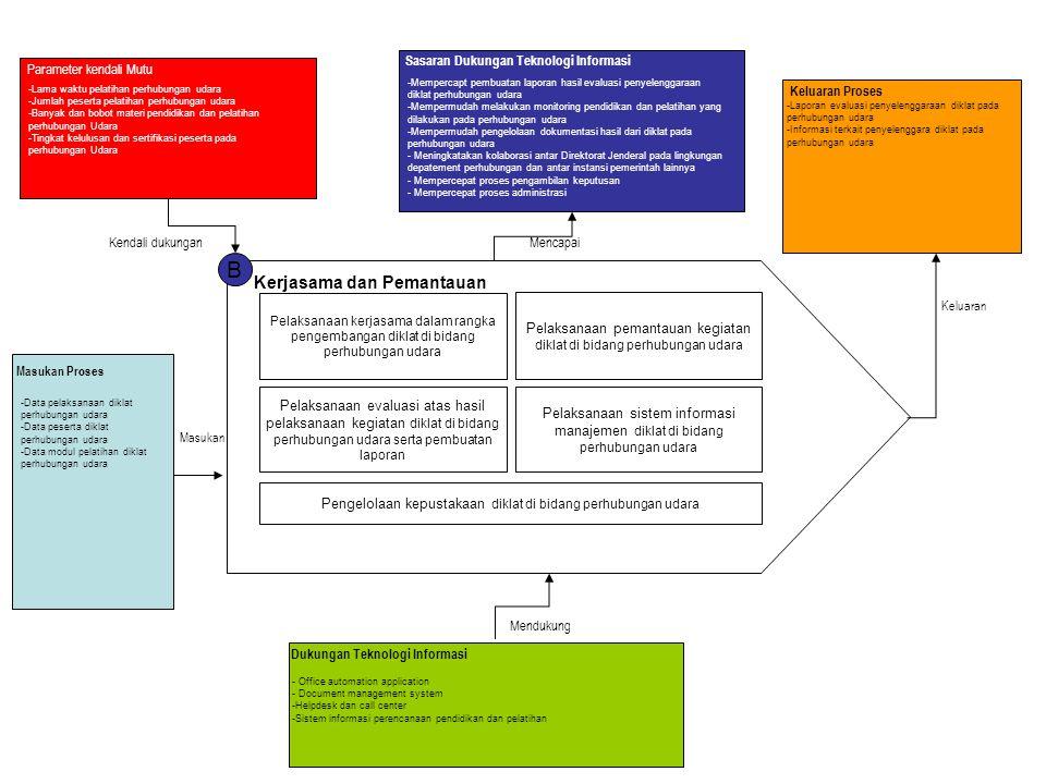 B Kerjasama dan Pemantauan Sasaran Dukungan Teknologi Informasi