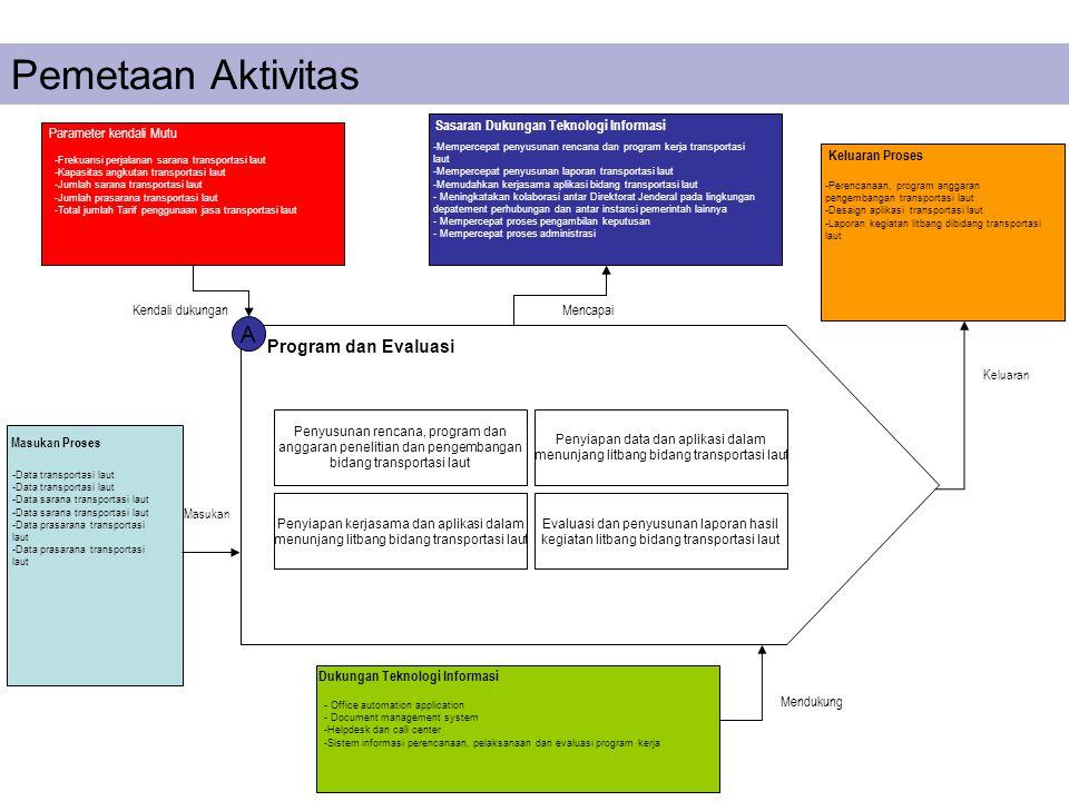 Pemetaan Aktivitas A Program dan Evaluasi
