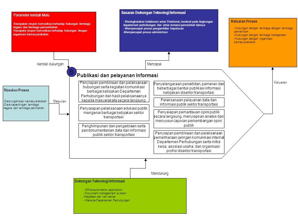 Pelaksanaan pelayanan data dan informasi publik sektor transportasi