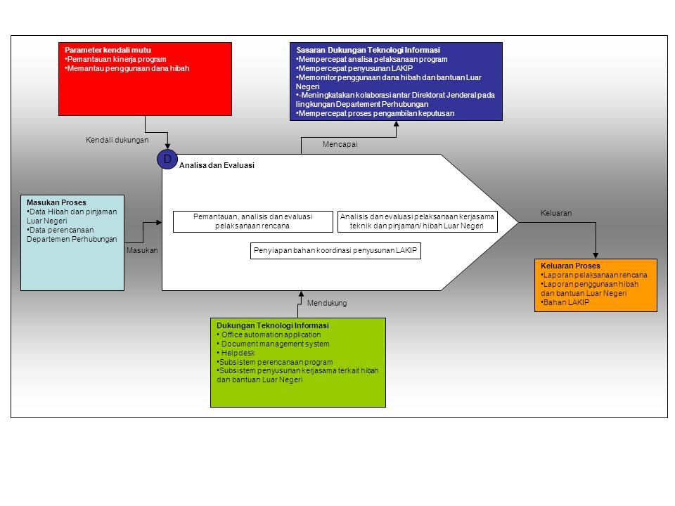 D Parameter kendali mutu Pemantauan kinerja program