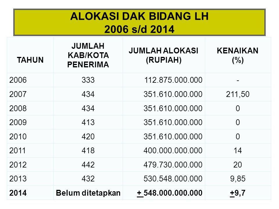 ALOKASI DAK BIDANG LH 2006 s/d 2014