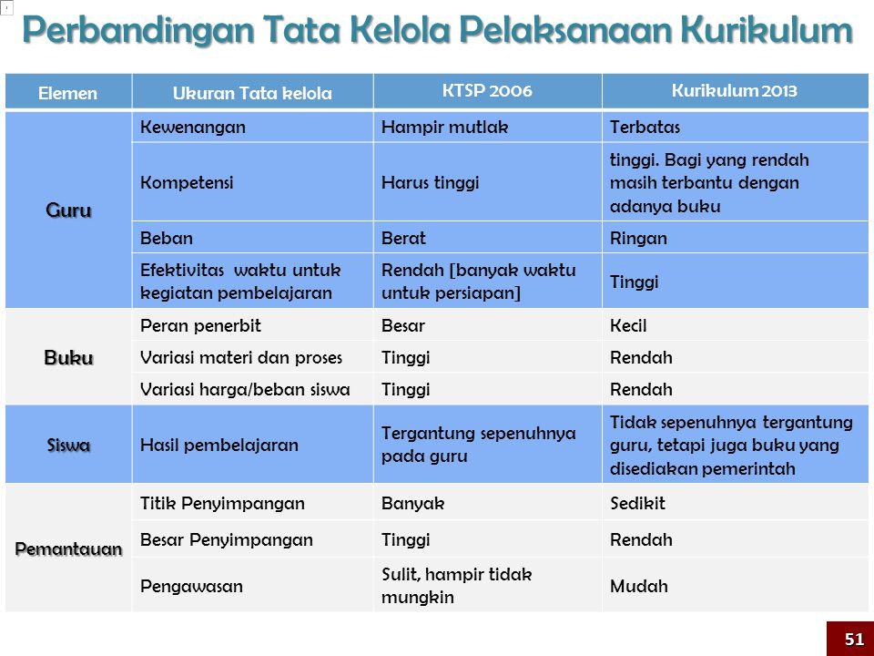 Perbandingan Tata Kelola Pelaksanaan Kurikulum