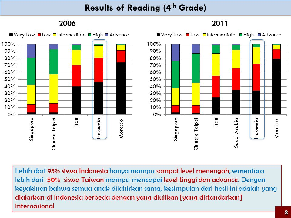 Results of Reading (4th Grade)