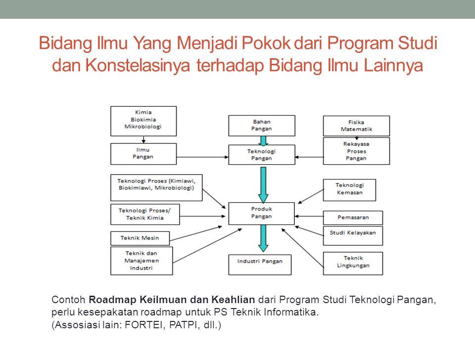 Bidang Ilmu Yang Menjadi Pokok dari Program Studi dan Konstelasinya terhadap Bidang Ilmu Lainnya