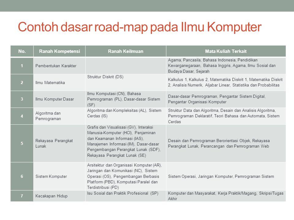 Contoh dasar road-map pada Ilmu Komputer