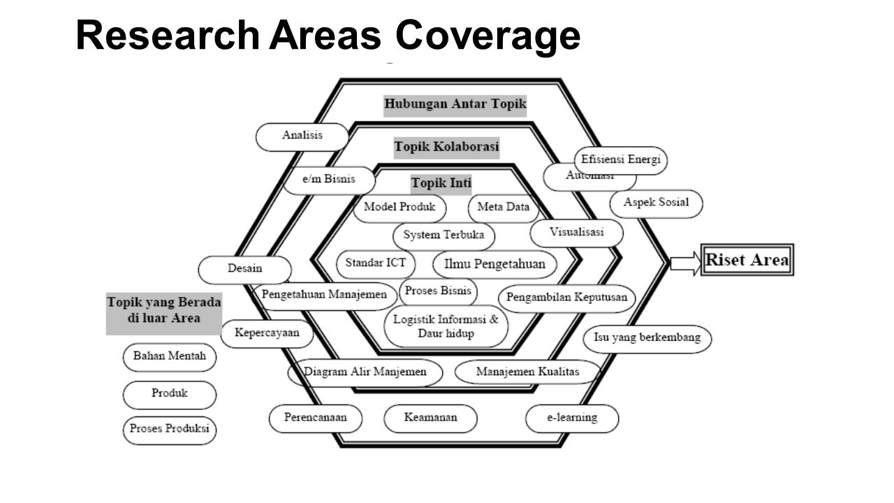 Research Areas Coverage