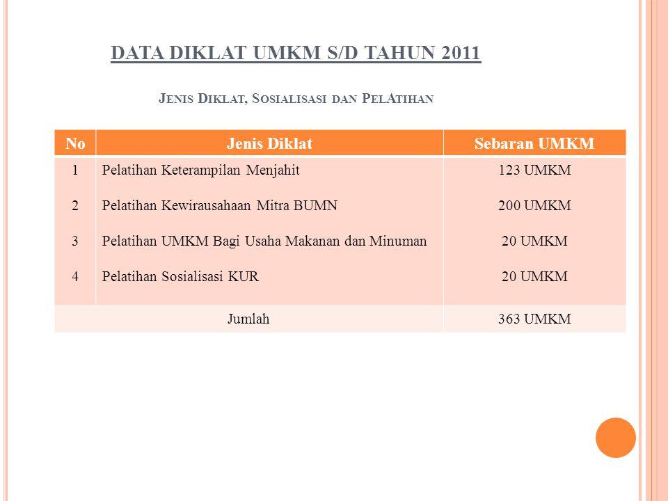 DATA DIKLAT UMKM S/D TAHUN 2011 Jenis Diklat, Sosialisasi dan PelAtihan