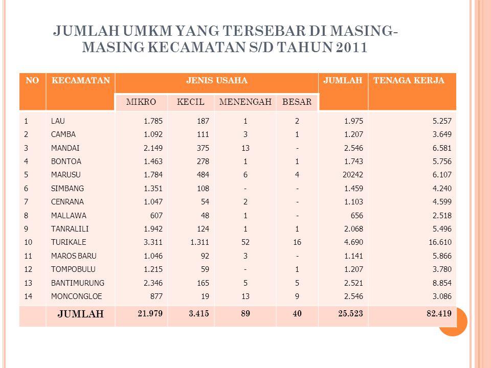 JUMLAH UMKM YANG TERSEBAR DI MASING-MASING KECAMATAN S/D TAHUN 2011