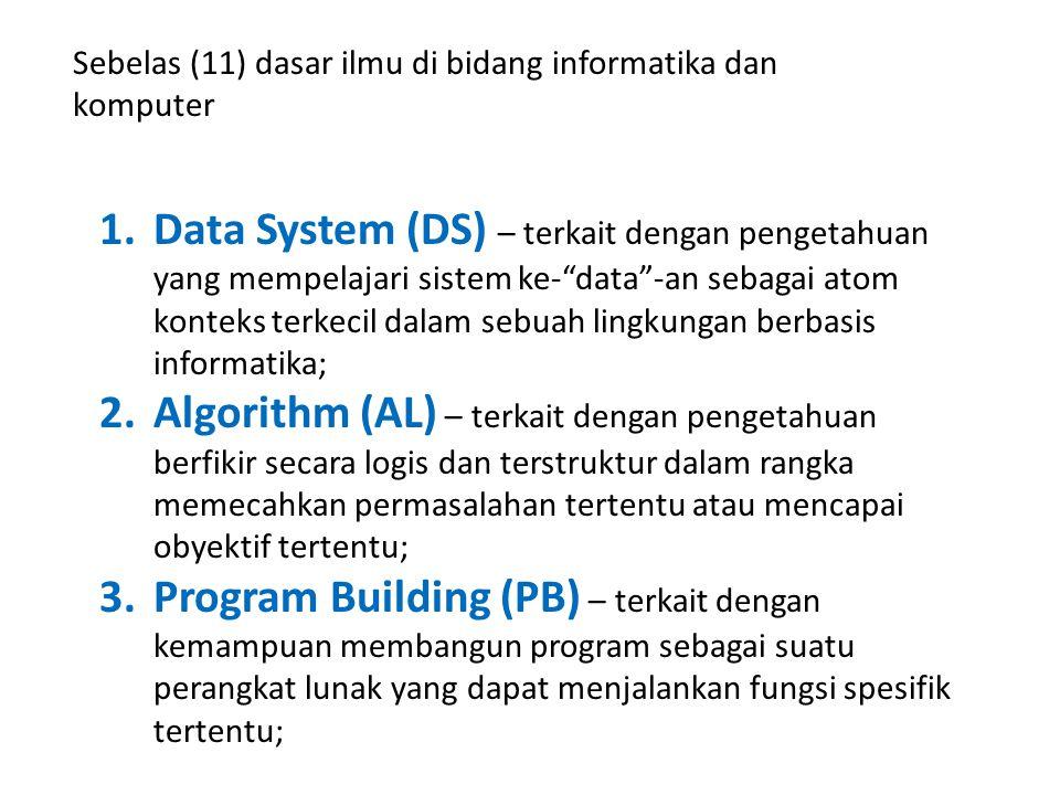 Sebelas (11) dasar ilmu di bidang informatika dan komputer