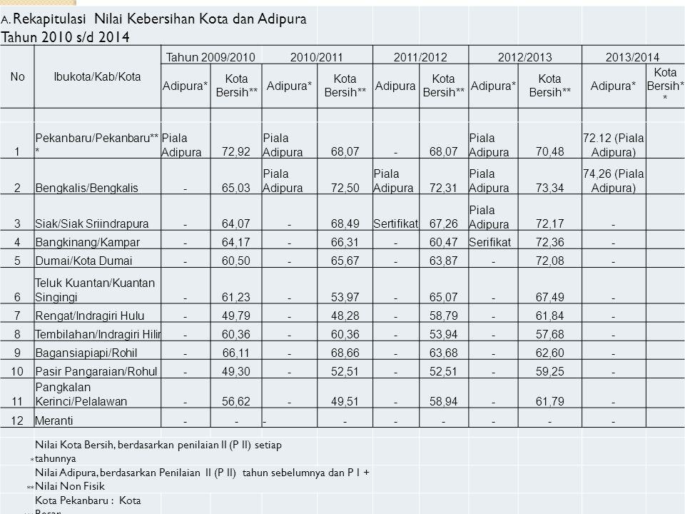 A. Rekapitulasi Nilai Kebersihan Kota dan Adipura Tahun 2010 s/d 2014