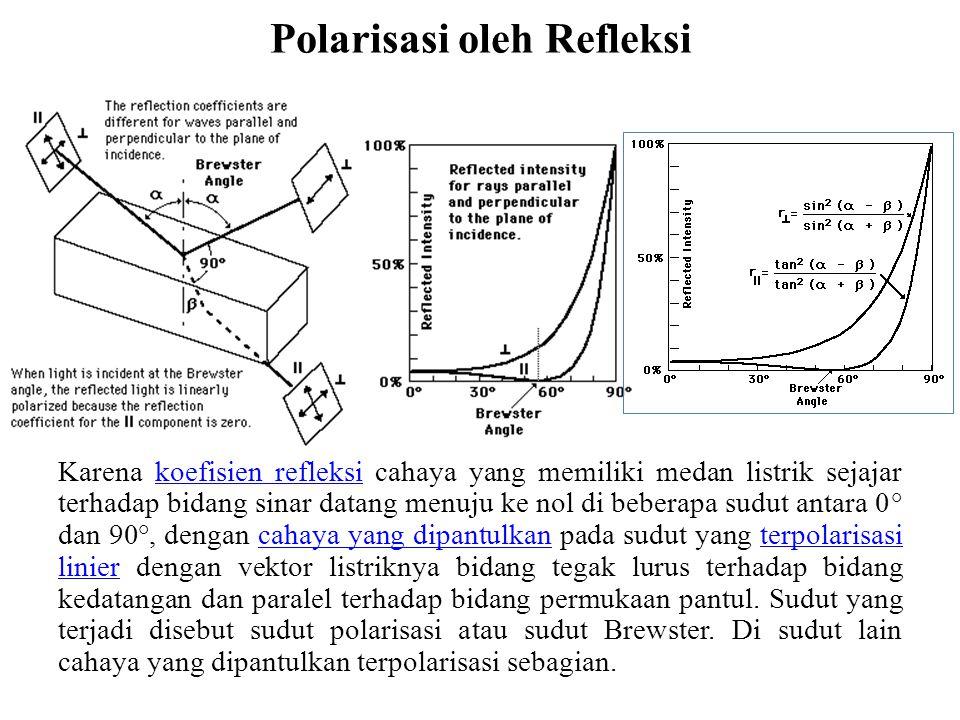 Polarisasi oleh Refleksi