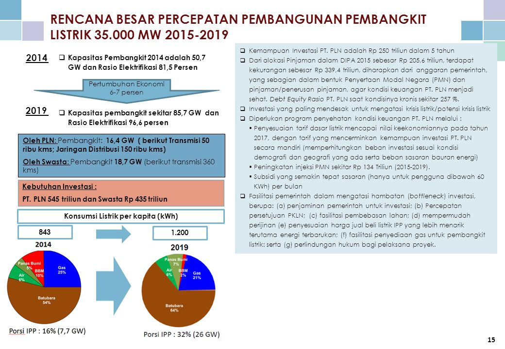 Konsumsi Listrik per kapita (kWh)