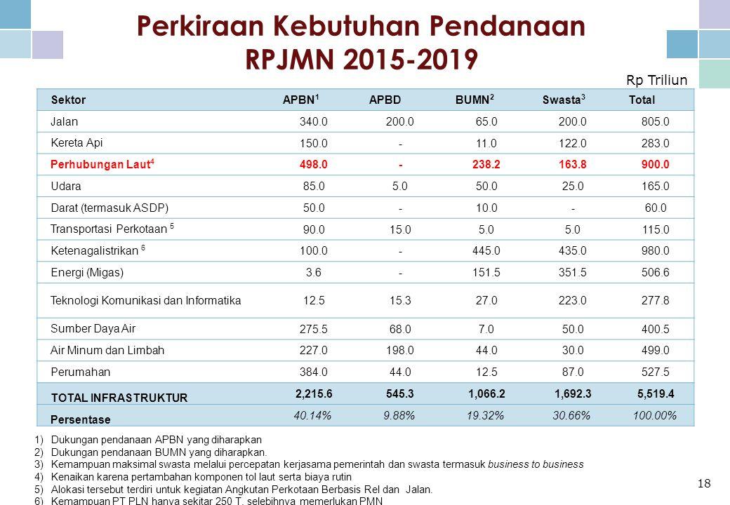 Perkiraan Kebutuhan Pendanaan RPJMN 2015-2019