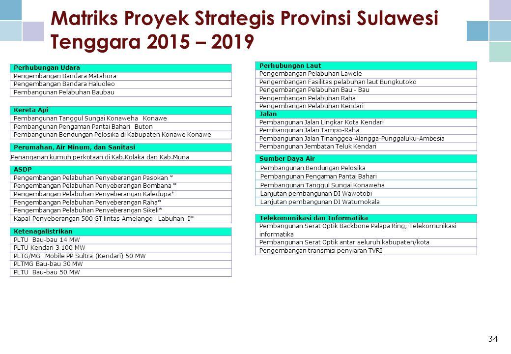 Matriks Proyek Strategis Provinsi Sulawesi Tenggara 2015 – 2019