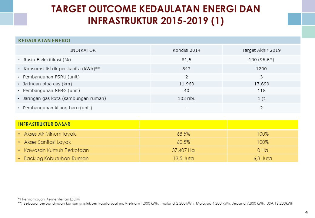 TARGET OUTCOME KEDAULATAN ENERGI DAN INFRASTRUKTUR 2015-2019 (1)