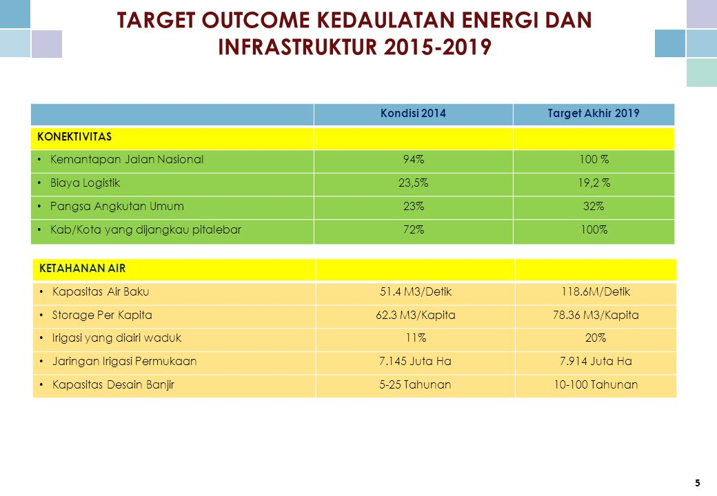TARGET OUTCOME KEDAULATAN ENERGI DAN INFRASTRUKTUR 2015-2019