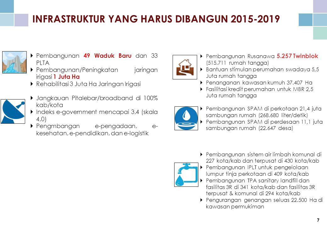 INFRASTRUKTUR YANG HARUS DIBANGUN 2015-2019