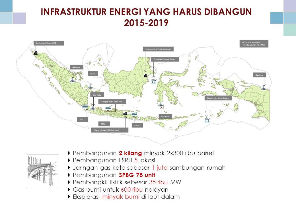 INFRASTRUKTUR ENERGI YANG HARUS DIBANGUN 2015-2019