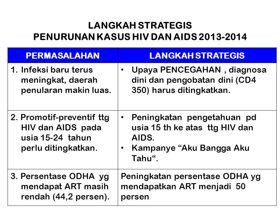LANGKAH STRATEGIS PENURUNAN KASUS HIV DAN AIDS 2013-2014