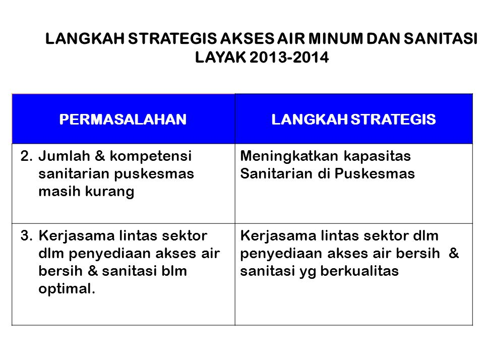 LANGKAH STRATEGIS AKSES AIR MINUM DAN SANITASI LAYAK 2013-2014