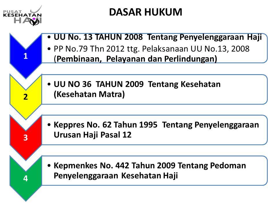 DASAR HUKUM 1 UU NO 36 TAHUN 2009 Tentang Kesehatan (Kesehatan Matra)