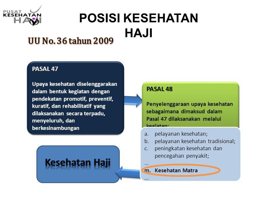 POSISI KESEHATAN HAJI Kesehatan Haji UU No. 36 tahun 2009 PASAL 47