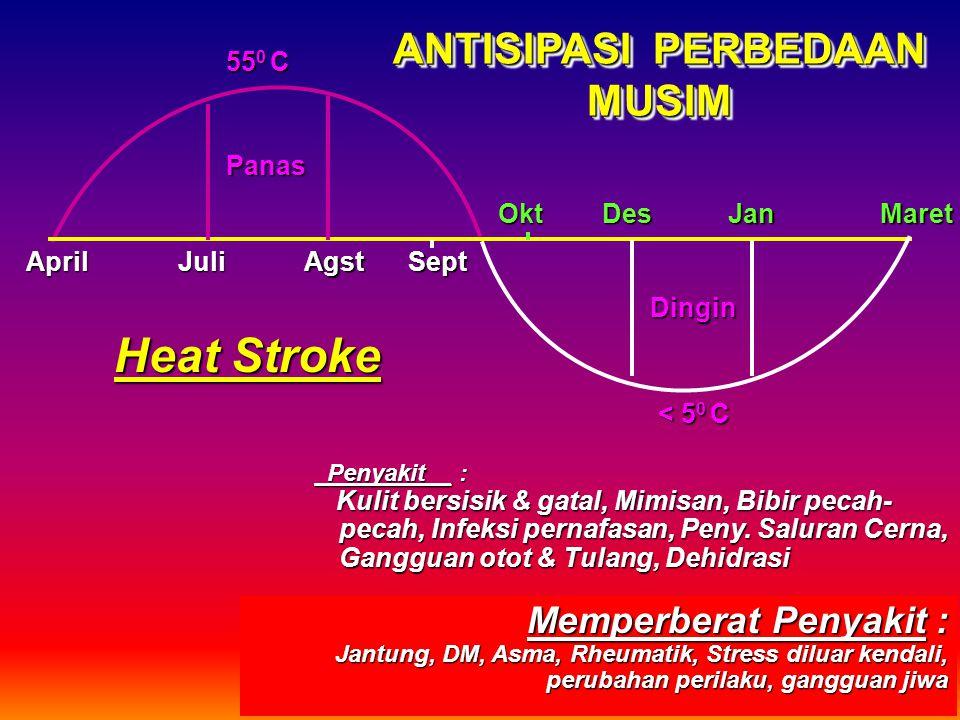 Heat Stroke ANTISIPASI PERBEDAAN MUSIM Memperberat Penyakit : 550 C