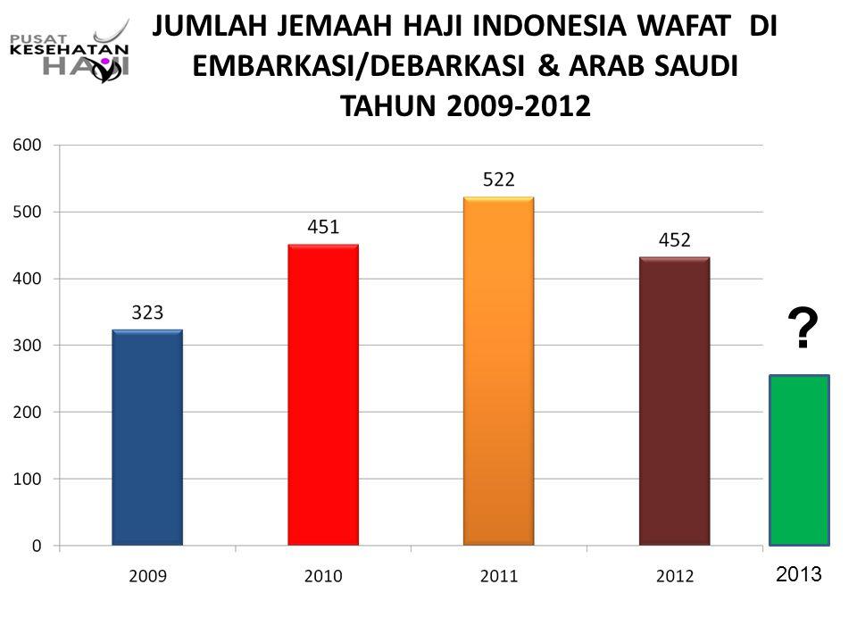 JUMLAH JEMAAH HAJI INDONESIA WAFAT DI EMBARKASI/DEBARKASI & ARAB SAUDI