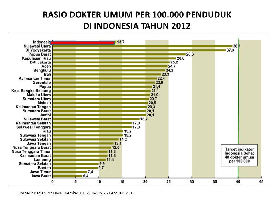 RASIO DOKTER UMUM PER 100.000 PENDUDUK