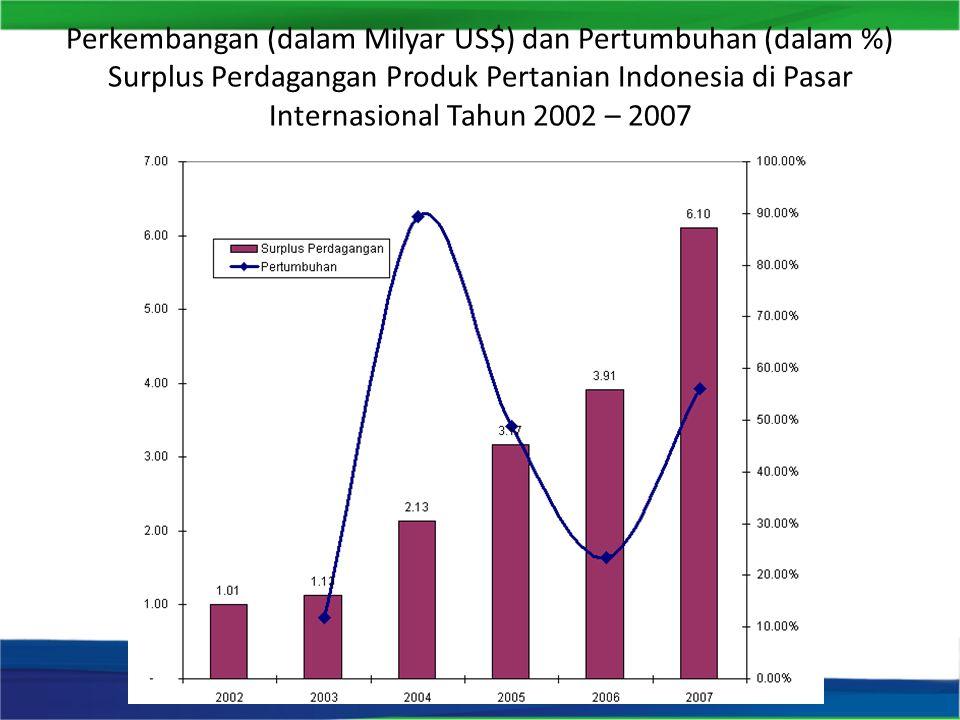 Perkembangan (dalam Milyar US$) dan Pertumbuhan (dalam %) Surplus Perdagangan Produk Pertanian Indonesia di Pasar Internasional Tahun 2002 – 2007
