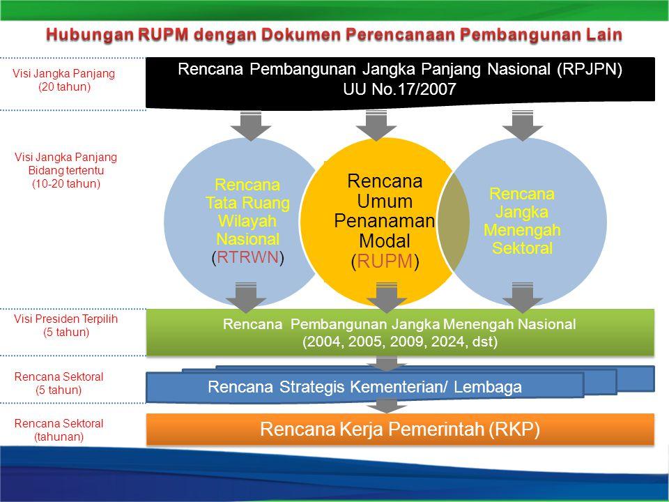 Hubungan RUPM dengan Dokumen Perencanaan Pembangunan Lain