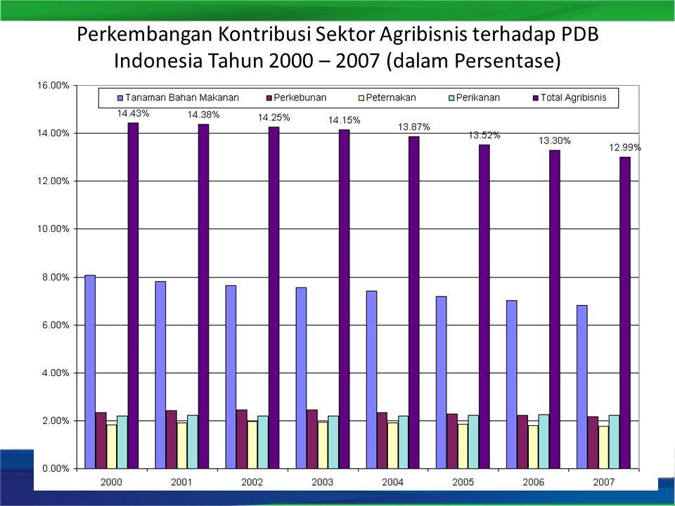 Perkembangan Kontribusi Sektor Agribisnis terhadap PDB Indonesia Tahun 2000 – 2007 (dalam Persentase)