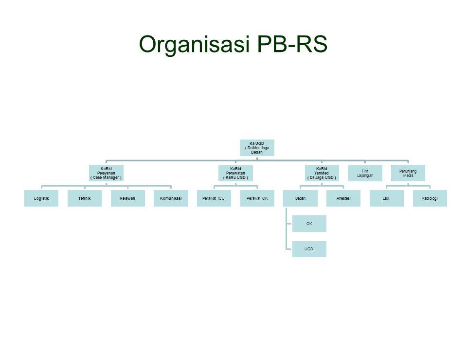 Organisasi PB-RS ( Dokter Jaga Bedah Ka UGD ( Case Manager ) Pelayanan