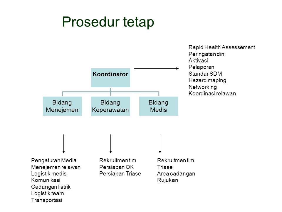 Prosedur tetap Rapid Health Assessement Peringatan dini Aktivasi