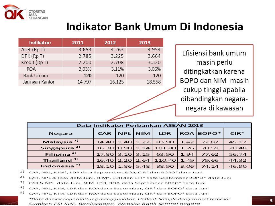 Indikator Bank Umum Di Indonesia