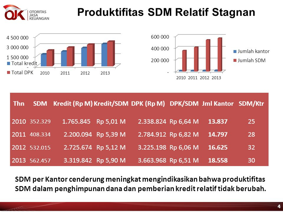 Produktifitas SDM Relatif Stagnan