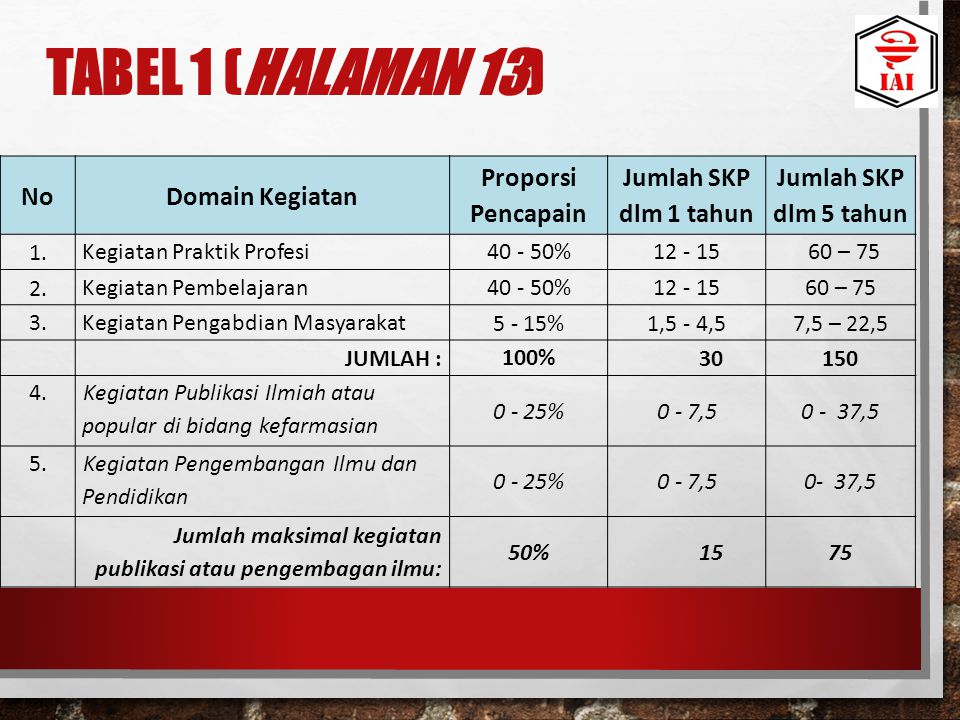 Tabel 1 (halaman 13) No Domain Kegiatan Proporsi Pencapain