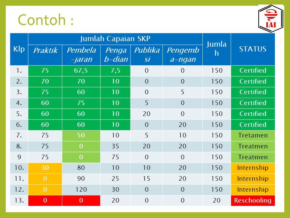 Contoh : Klp Jumlah Capaian SKP Jumlah STATUS Praktik Pembela-jaran