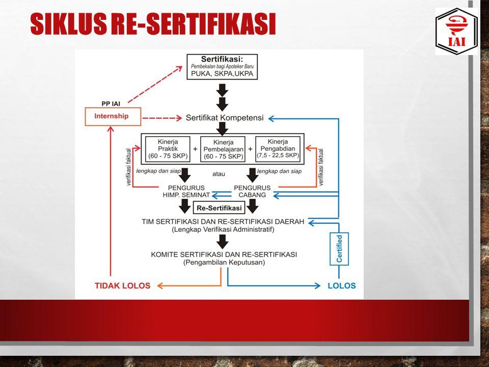 SIKLUS RE-SERTIFIKASI