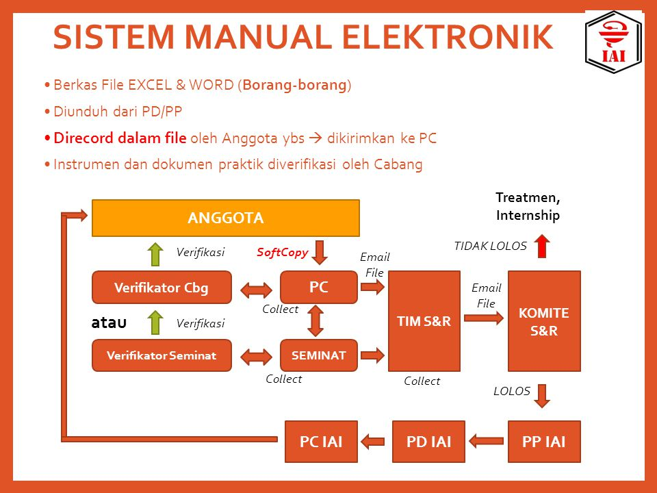 SISTEM MANUAL ELEKTRONIK