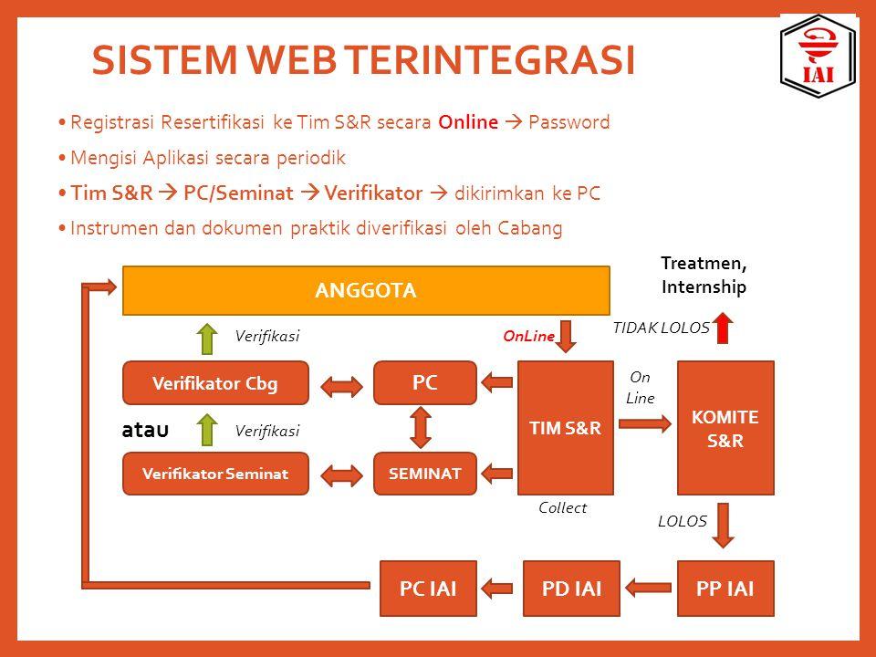 SISTEM WEB TERINTEGRASI