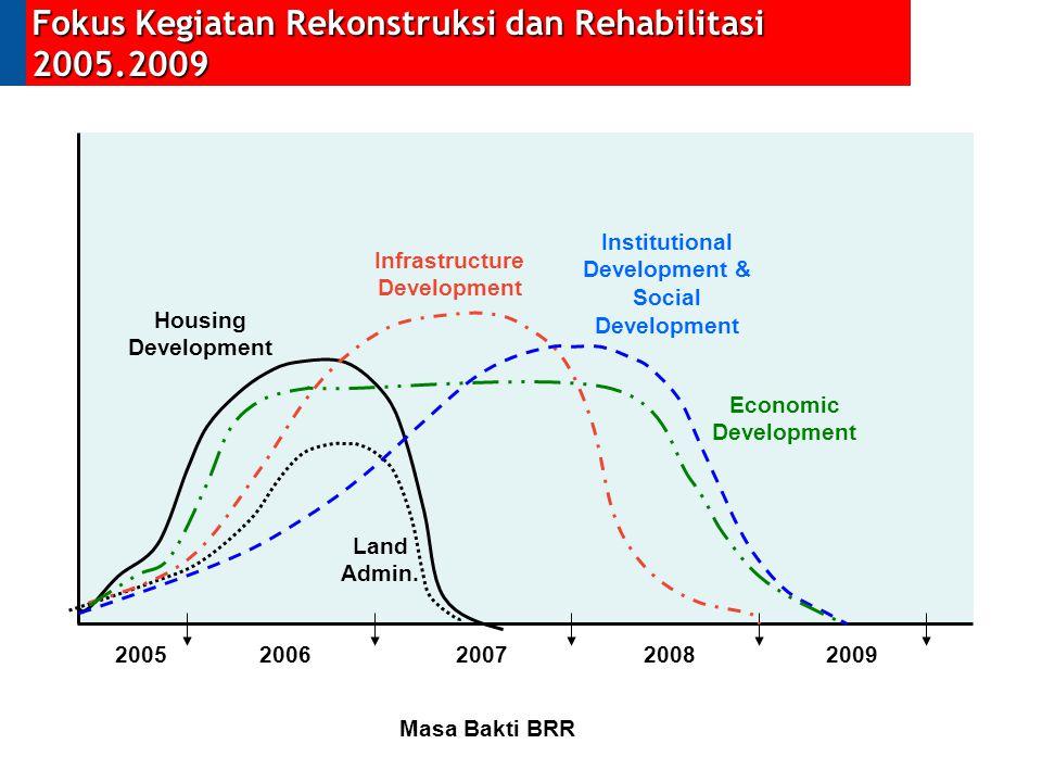 Fokus Kegiatan Rekonstruksi dan Rehabilitasi 2005.2009