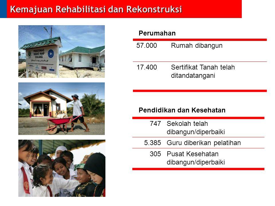Kemajuan Rehabilitasi dan Rekonstruksi