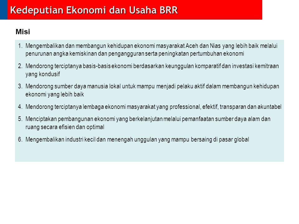 Kedeputian Ekonomi dan Usaha BRR