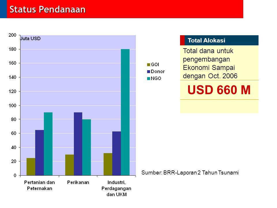 Status Pendanaan Total Alokasi. Total dana untuk pengembangan Ekonomi Sampai dengan Oct. 2006. USD 660 M.
