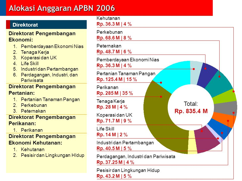 Alokasi Anggaran APBN 2006 Total: Rp. 835.4 M Direktorat