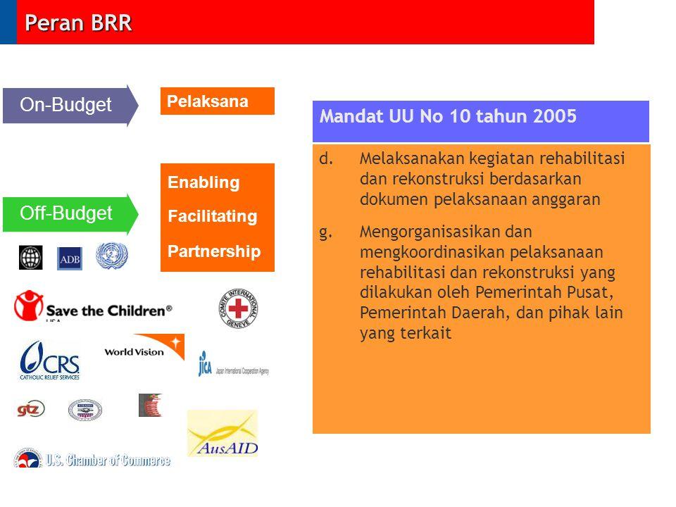 Peran BRR On-Budget Mandat UU No 10 tahun 2005 Off-Budget Pelaksana