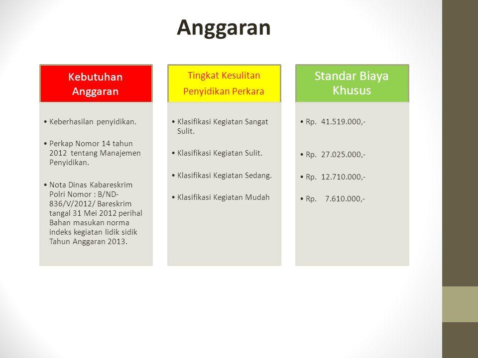 Anggaran Standar Biaya Khusus Kebutuhan Anggaran Tingkat Kesulitan