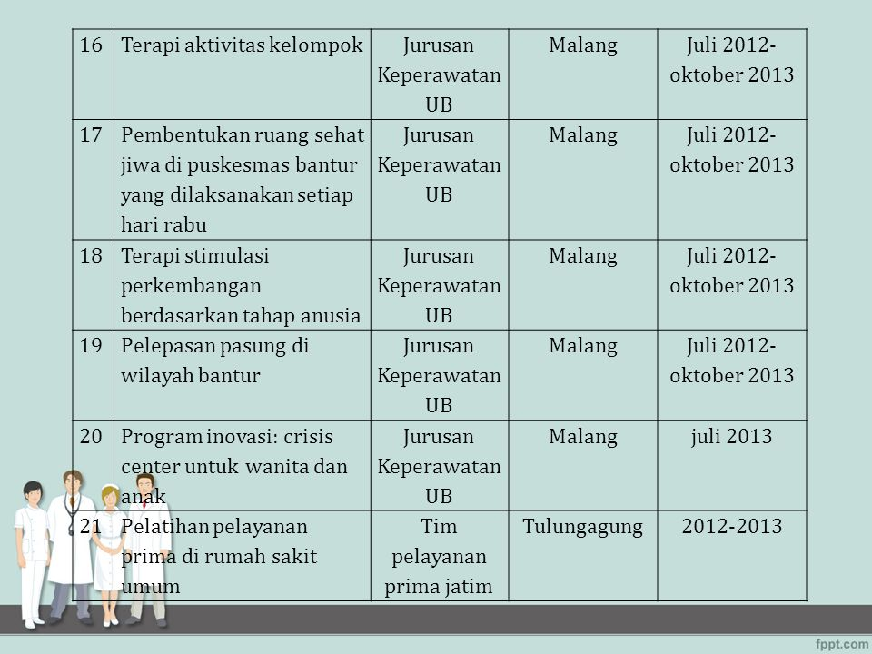 Terapi aktivitas kelompok Jurusan Keperawatan UB Malang